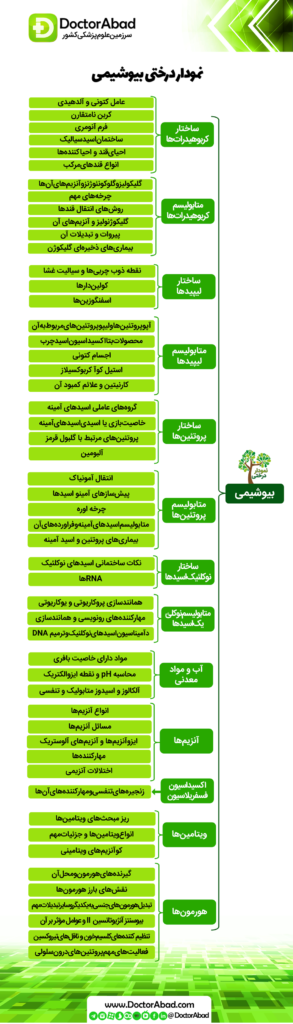 نمودار درختی بیوشیمی