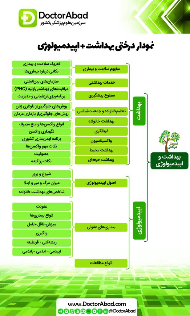 نمودار درختی بهداشت و اپیدمیولوژی