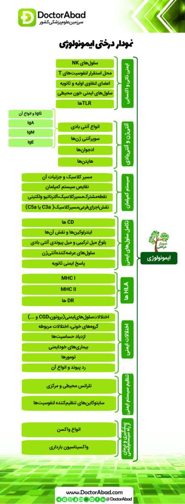 نمودار درختی ایمونولوژی