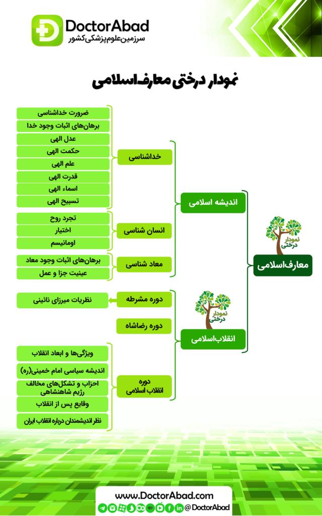 نمودار درختی معارف اسلامی
