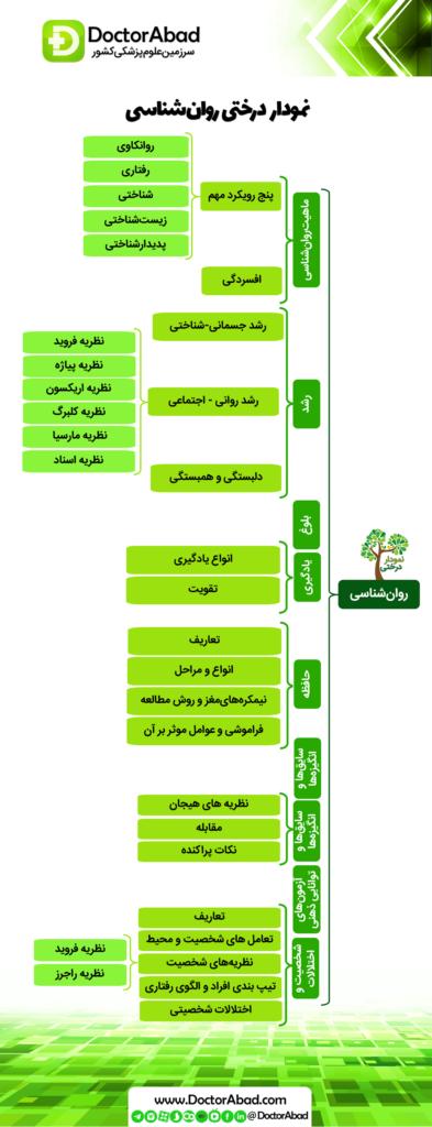 نمودار درختی روانشناسی